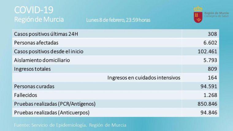 La Región registra 308 nuevos casos este lunes y 11 fallecimientos