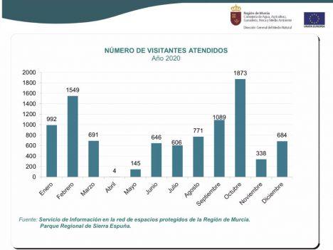 El Parque Sierra Espuña recibió en 2020 a más de 9.300 visitantes
