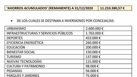 El PSOE destaca los casi 9 millones para inversiones en Alhama