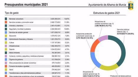 Presupuestos 'sostenibles y progresistas', destaca Guevara