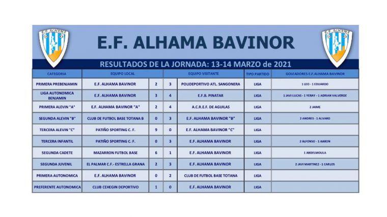 Derrota de la EF Alhama Bavinor en su visita al Cehegín (1-0)