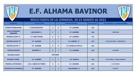 La EF Alhama Bavinor cae ante el Mar Menor CF (1-2)