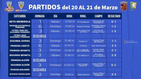 El filial del Alhama CF cae contra el Mazarrón Féminas (1-2)