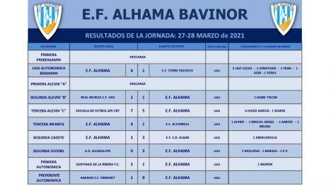 Derrotas para la EF Alhama senior y filial este fin de semana
