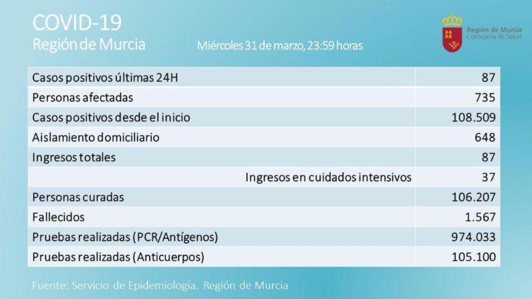 La Región registra 87 casos y 2 fallecidos este miércoles