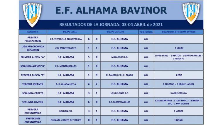 Victoria de la EF Alhama ante el Cabezo de Torres (0-1)