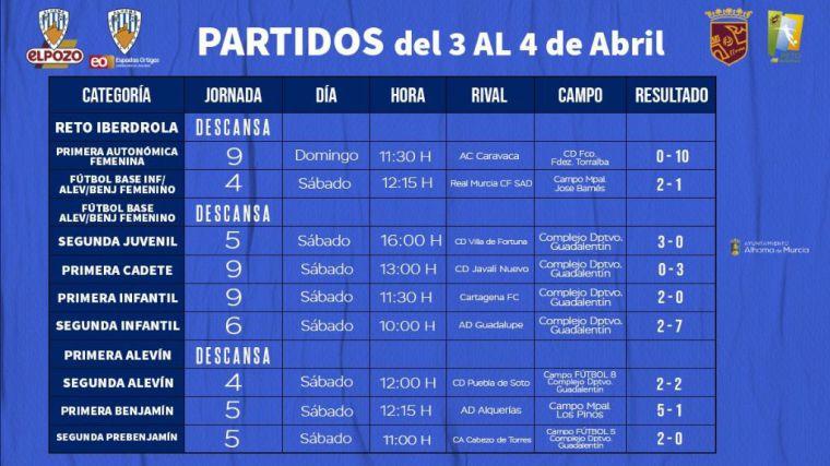 El filial del Alhama CF golea en su visita al AD Caravaca (0-10)