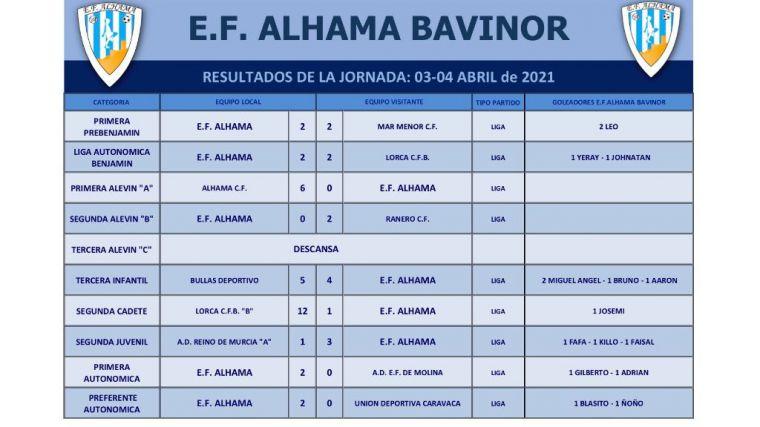 La EF Alhama vence a la UD Caravaca (2-0) gracias a Blasito y Ñoño