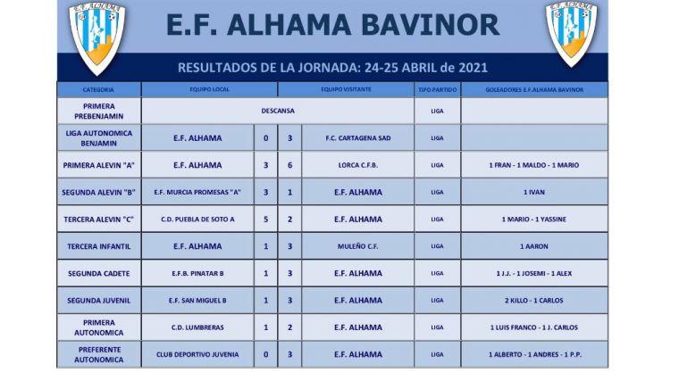 Sendas victorias para la EF Alhama Bavinor y su filial este fin de semana