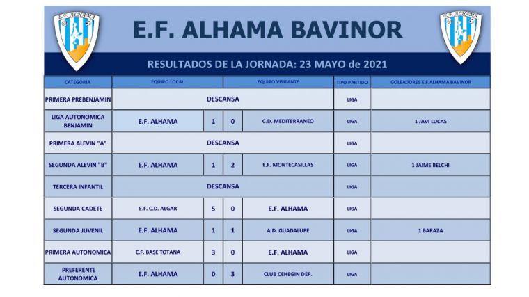La EF Alhama cae en casa ante el Club Cehegín (0-3)
