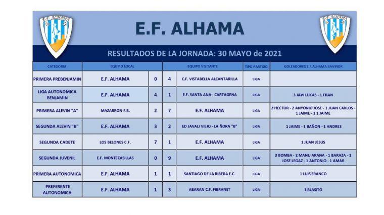 Las bases de la EF Alhama cosechan cuatro victorias