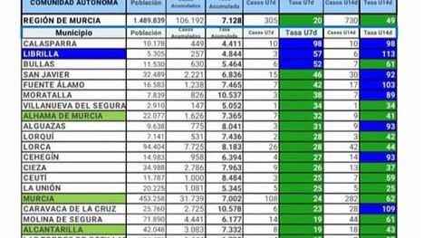 Alhama no registra nuevos casos de Covid19 este miércoles