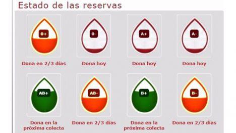 Urge llenar las reservas de sangre en la Región