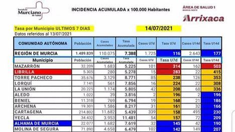 Librilla, 2º municipio con la incidencia del Covid19 más alta