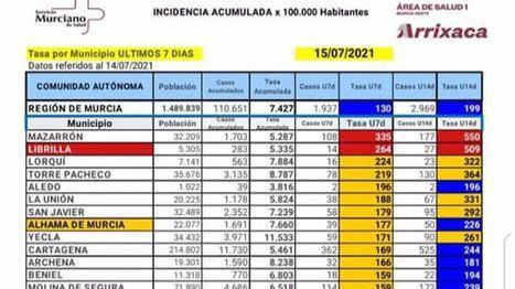 La incidencia del Covid en Librilla supera los 500 en 14 días