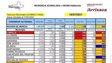 Librilla continúa a la cabeza en incidencia del Covid19 en la Región