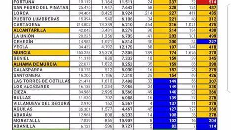 La incidencia del Covid en Alhama baja de 400 en los últimos 14 días