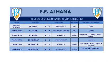 Los juveniles de la EF Alhama empatan con Los Garres (2-2)