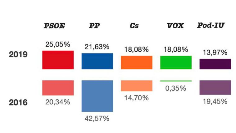 El PSOE gana las Generales en Alhama con el 25% de los votos