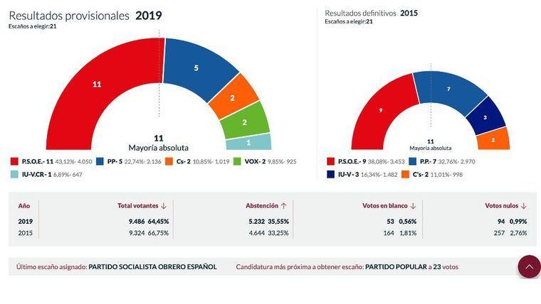 El PSOE gana la elecciones en Alhama con mayoría absoluta