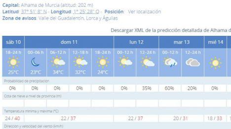 Alhama registra la segunda temperatura más alta de España