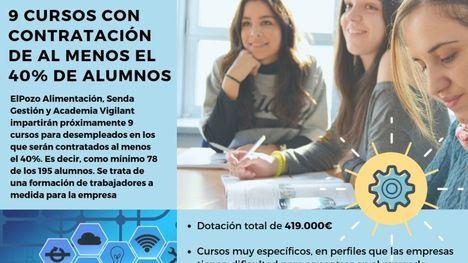 419.000 € para cursos de formación con posibilidad de contrato