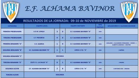 Tres victorias y cuatro empates para los equipos del EF Alhama