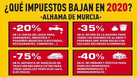 El PSOE destaca la bajada en cuatro principales impuestos