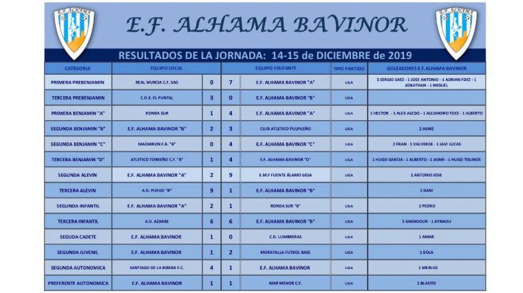 Equilibrada balanza de resultados para los equipos del EF Alhama