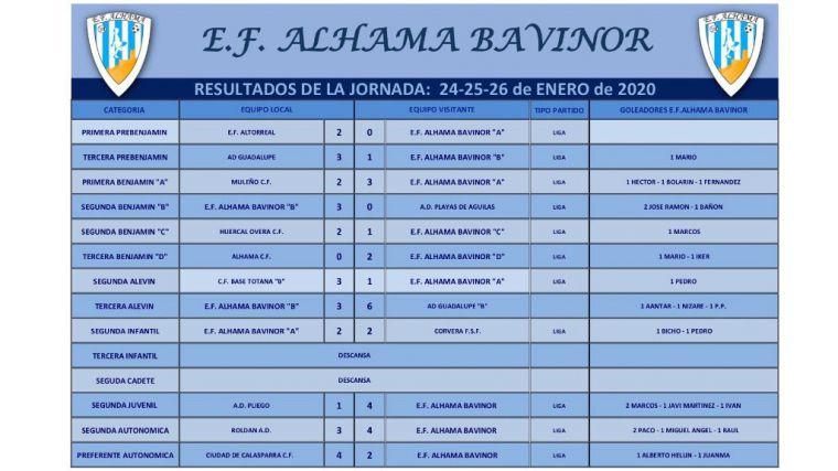 5 victorias, 6 derrotas y un empate para los equipos del EF Alhama