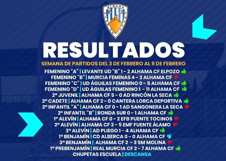8 victorias, un empate y 5 derrotas para los equipos del Alhama CF