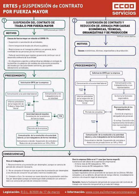 CCOO informa de los pormenores de los ERTEs por el Covid19