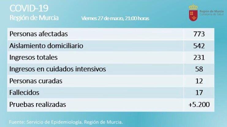 El coronavirus se cobra dos vidas más en la Región