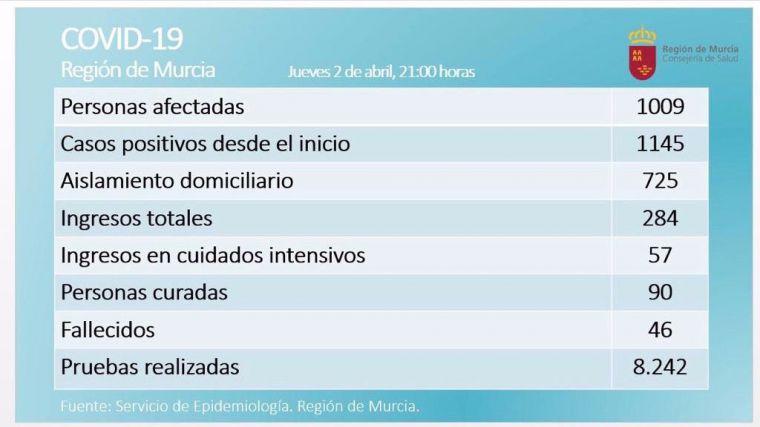 La Región registra su primer pico de personas curadas de Covid19