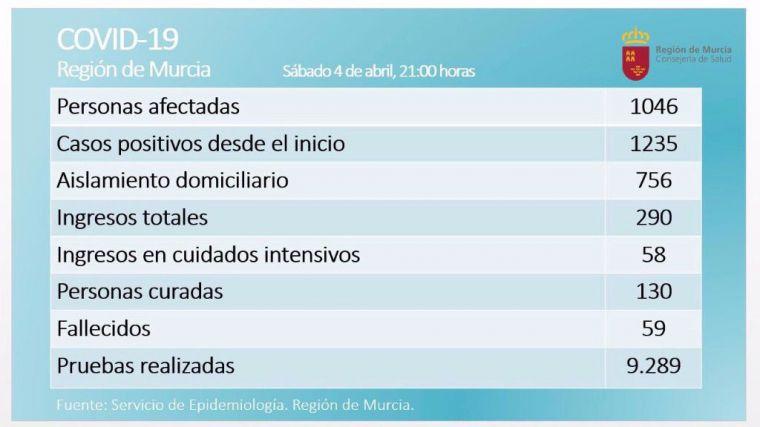 Ocho fallecidos más por Covid19 en la Región en las últimas 24 horas