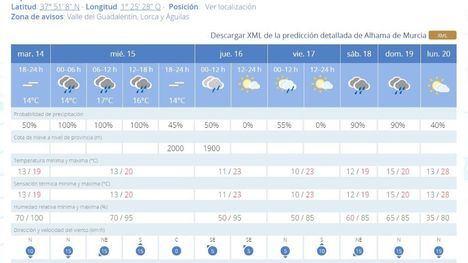 La Aemet activa la alerta amarilla por lluvias en la Región
