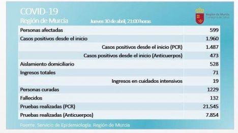 Repunte del Covid19 en la Región: 2 fallecidos y 66 nuevos casos