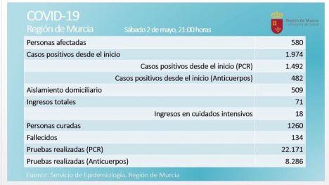 La Región registra dos fallecimientos más por coronavirus