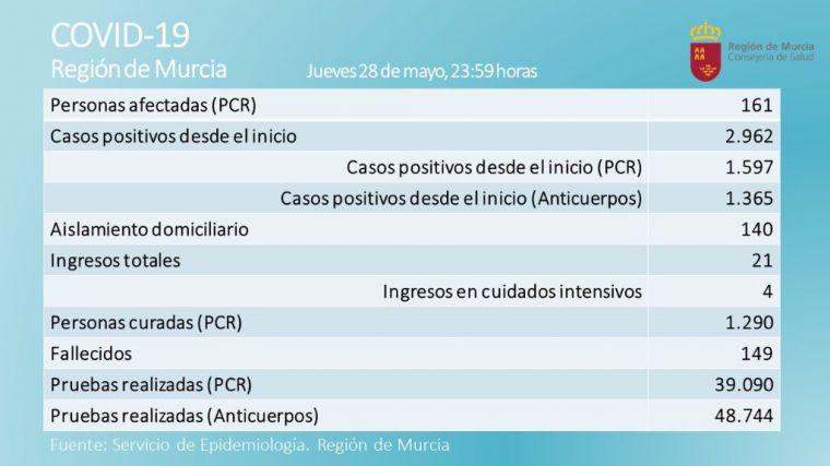 La Región registra tres nuevos positivos por PCR el jueves