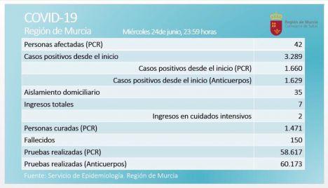 La Región registra dos positivos en Covid19 por PCR en 24 horas
