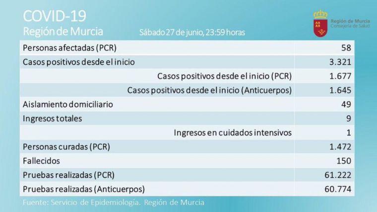 Seis nuevos positivos elevan a 58 los casos activos en la Región