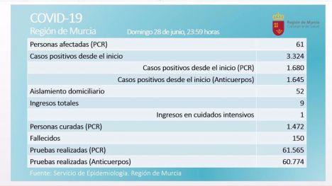 La Región registra tres nuevos positivos en Covid19 este domingo