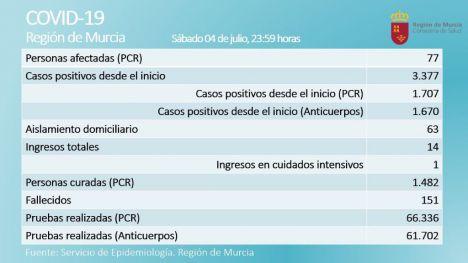 Continúa la tendencia al alza de los casos activos de Covid19 en la Región