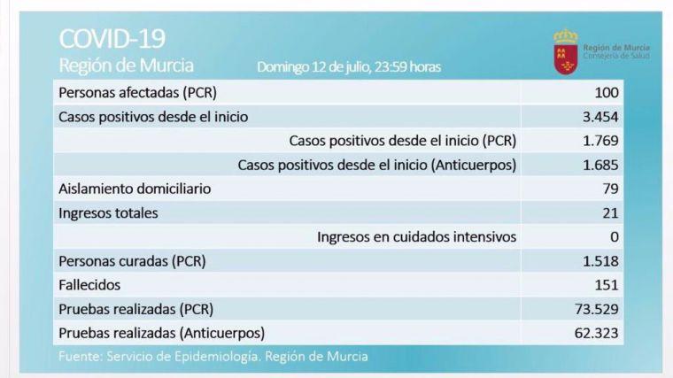 Confirmados los 100 casos activos de Covid19 en la Región