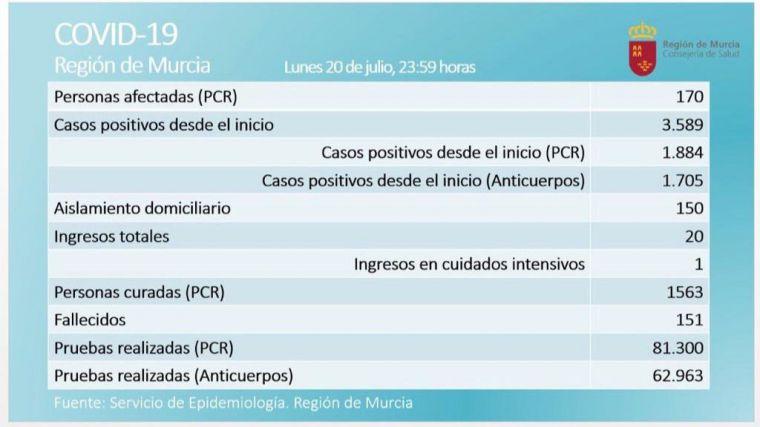 Doce nuevos casos activos de Covid19 este lunes en la Región