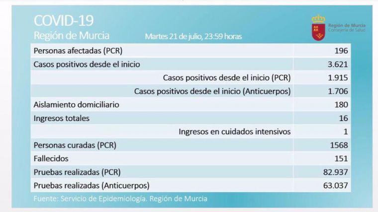 La Región registra 31 PCR positivas en 24 horas este martes
