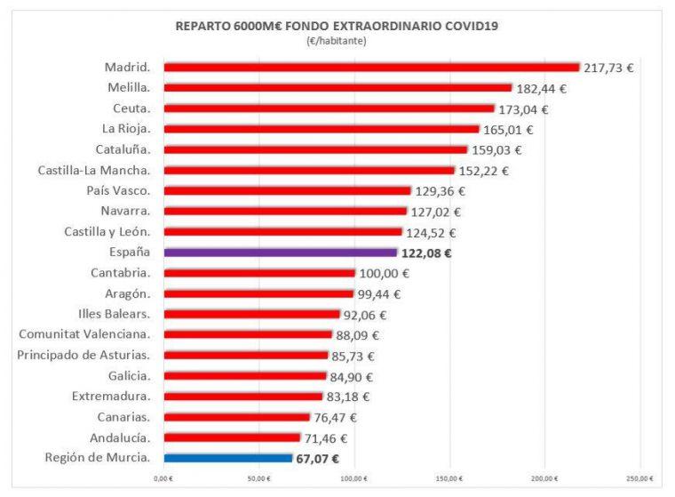 López Miras considera 'intolerable' el reparto del Fondo Covid19