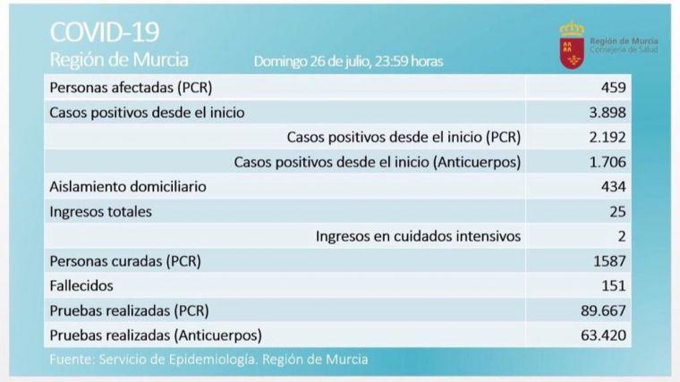López Miras habla ya de una segunda oleada de Covid19 en la Región