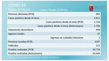 24 nuevos casos activos de Covid19 este lunes en la Región