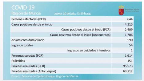 77 nuevos casos de Covid19 este jueves en la Región